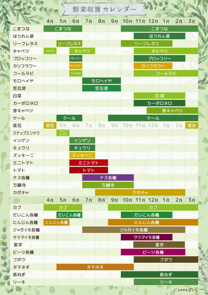 野菜の収穫カレンダー